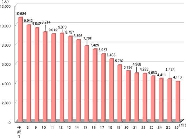 %e6%ad%bb%e4%ba%a1%e4%ba%8b%e6%95%85%e8%80%85%e6%95%b0